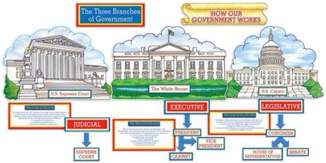 """Remix of """"The three branches of government"""""""