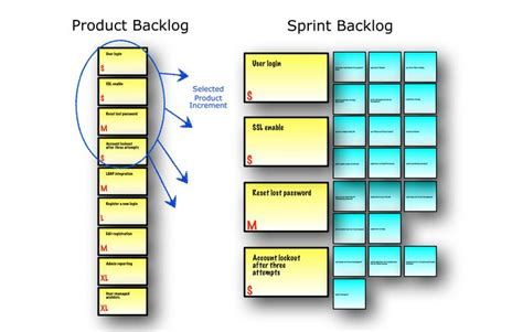 Sprint Planning Meeting outcome is committed Product