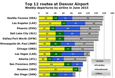 Denver International Airport has record 2014 with 53