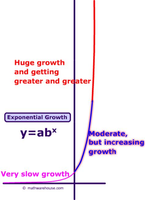 Pictures of exponential growth