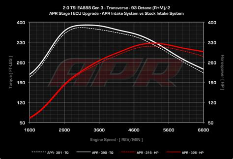 APR Releases Carbon Fiber Intake System for MQB 1
