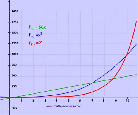Exponential Growth, its properties, how graph relates to