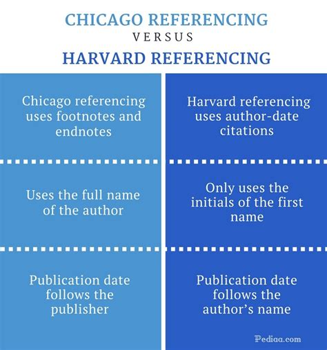 Difference Between Chicago and Harvard Referencing