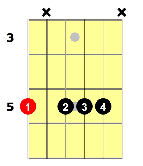 Am7 Guitar Chord: 6 Ways To Play This Chord - National