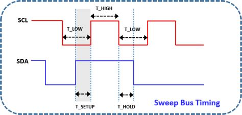PXI based I2C Timing & Parametric Validation Suite