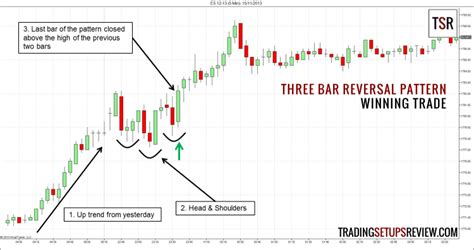 Three-Bar Reversal Pattern For Day Trading - Trading