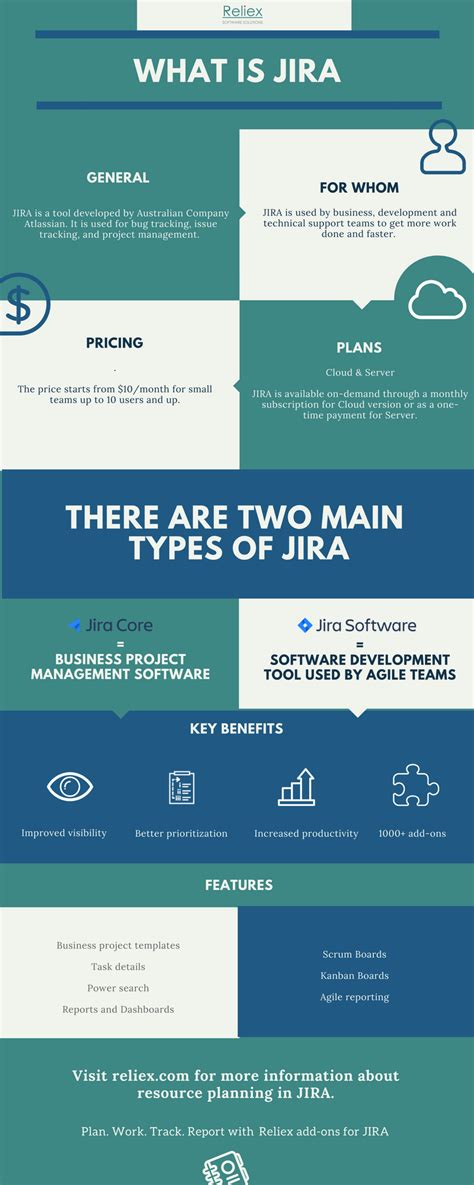 Quick Guide to What is JIRA | Reliex